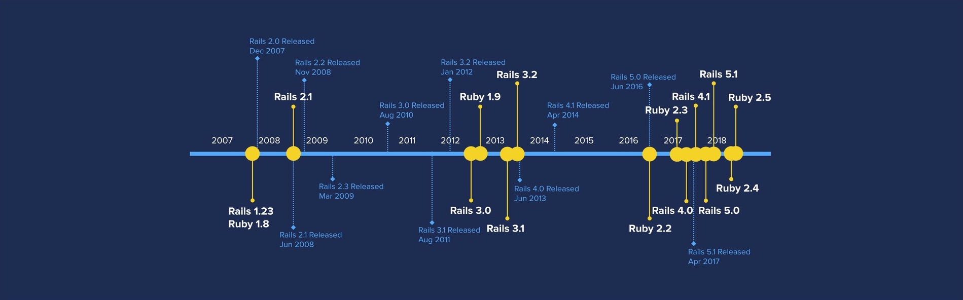Our Journey from Rails v1 to v5